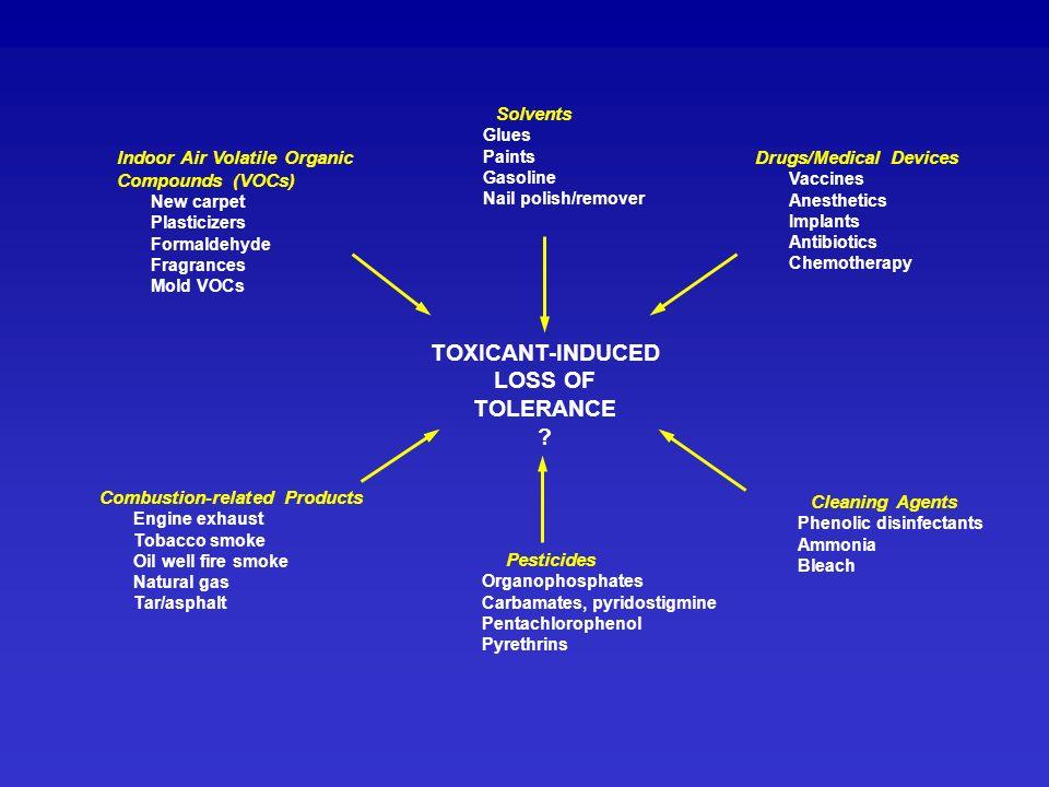 Solvents Glues Paints Gasoline Nail polish/remover Pesticides Organophosphates Carbamates, pyridostigmine Pentachlorophenol Pyrethrins Indoor Air Vola