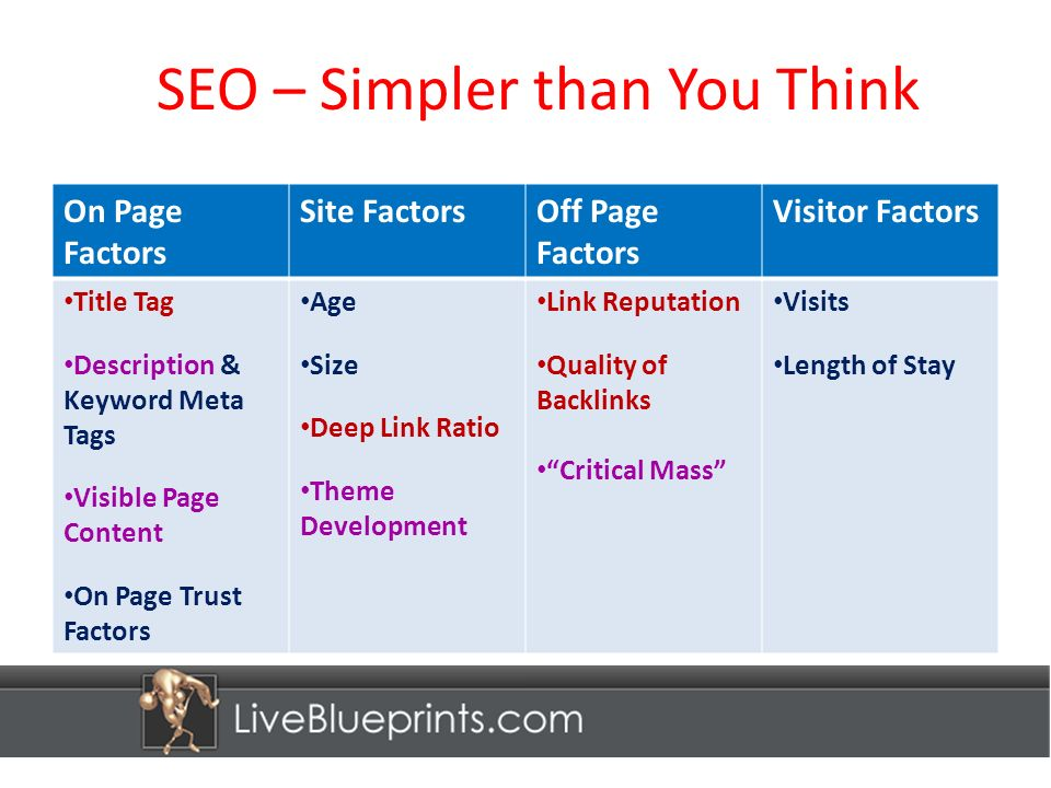 SEO – Simpler than You Think On Page Factors Site FactorsOff Page Factors Visitor Factors Title Tag Description & Keyword Meta Tags Visible Page Content On Page Trust Factors Age Size Deep Link Ratio Theme Development Link Reputation Quality of Backlinks Critical Mass Visits Length of Stay