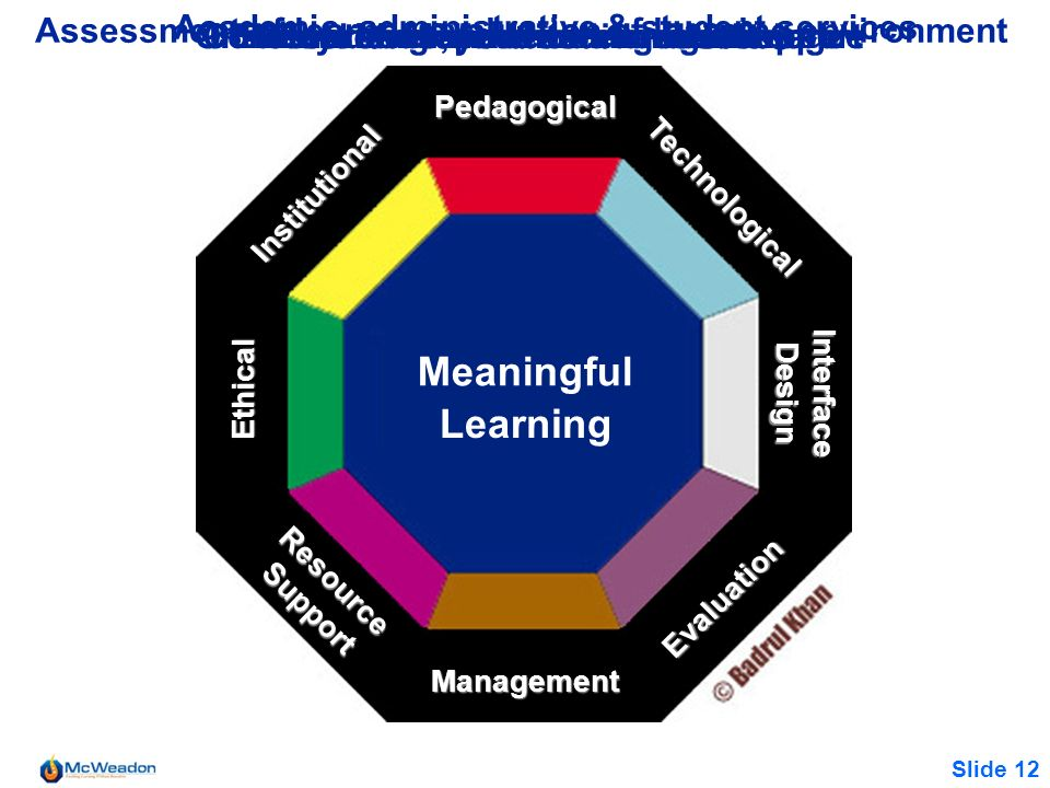 Slide 12 Ethical Institutional ResourceSupport On-line and off-line resources & support Management Meaningful Pedagogical Evaluation Technological Int