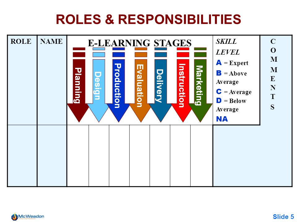 Slide 5 ROLES & RESPONSIBILITIES Planning ROLENAME E-LEARNING STAGES SKILL LEVEL A = Expert B = Above Average C = Average D = Below Average NA C O M M