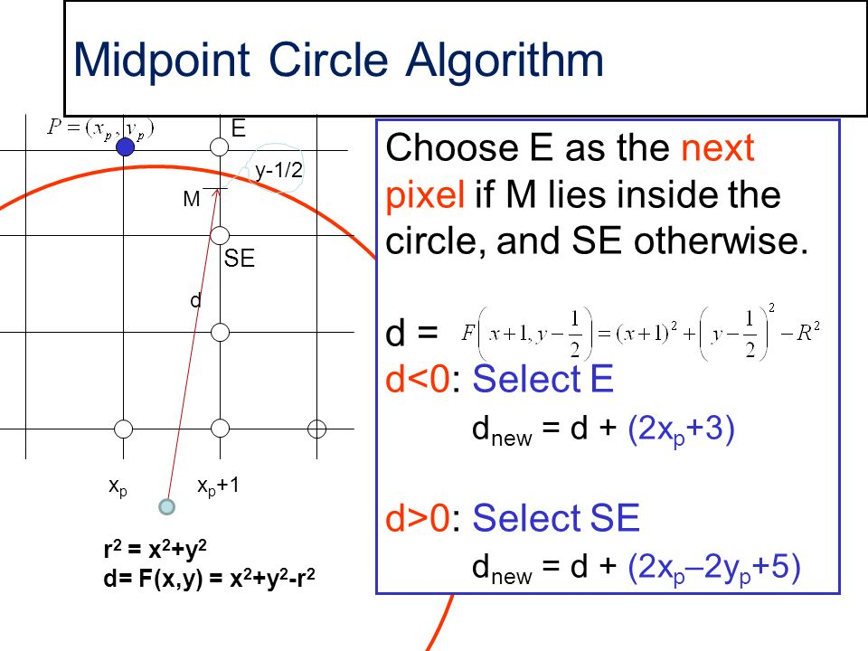 Midpoint Circle Algorithm E SE M Choose E as the next pixel if M lies inside the circle, and SE otherwise. d = d<0:Select E d new = d + (2x p +3) d>0:
