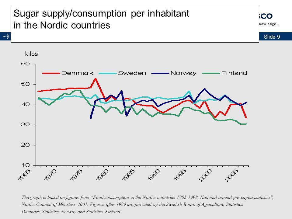 Slide 10 www.danisco.com Consumption of sugar sweetened products 1980-2001, Sweden Consumption of sugar sweetened products 1980-2001 kilos/year per.
