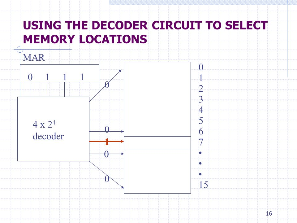 16 USING THE DECODER CIRCUIT TO SELECT MEMORY LOCATIONS 0 1 2 3 4 5 6 7 15 4 x 2 4 decoder 1 0 1 1 1 MAR 0 0 0 0