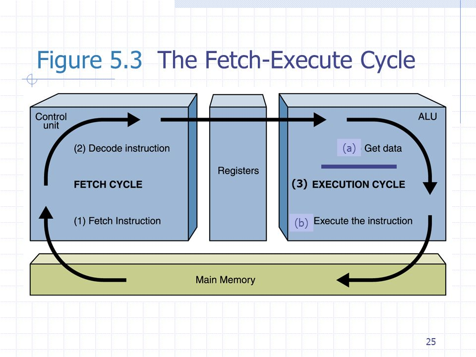 25 Figure 5.3 The Fetch-Execute Cycle (3) (a) (b)