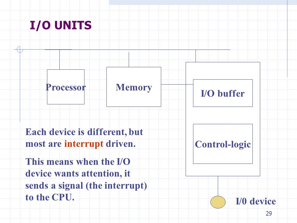 29 I/O UNITS Processor Memory I/O buffer Control-logic I/0 device Each device is different, but most are interrupt driven. This means when the I/O dev