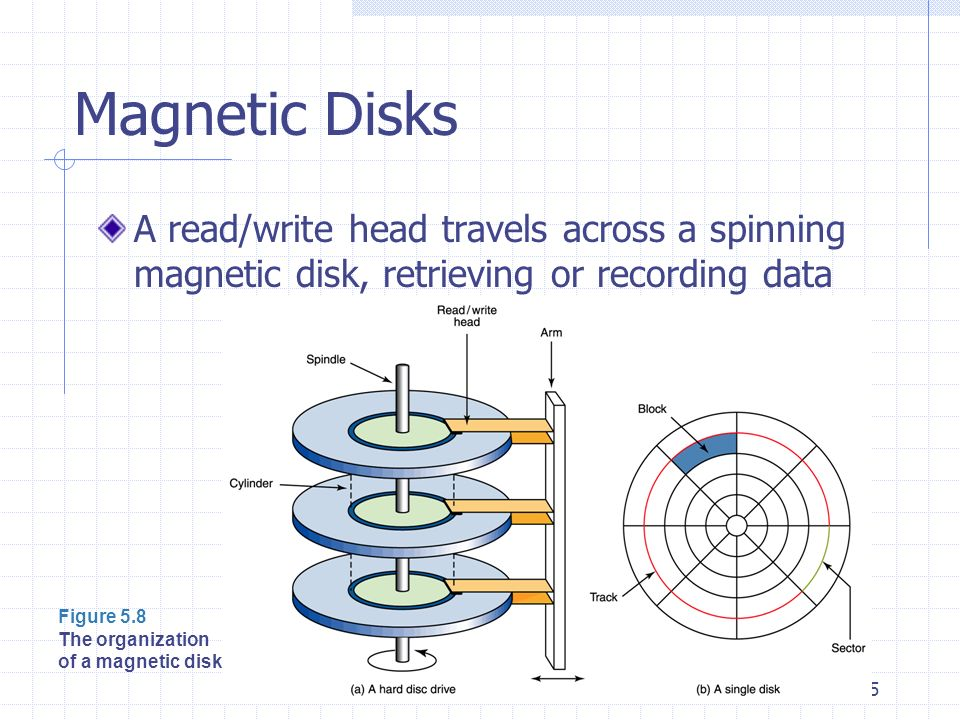 35 Magnetic Disks A read/write head travels across a spinning magnetic disk, retrieving or recording data Figure 5.8 The organization of a magnetic di