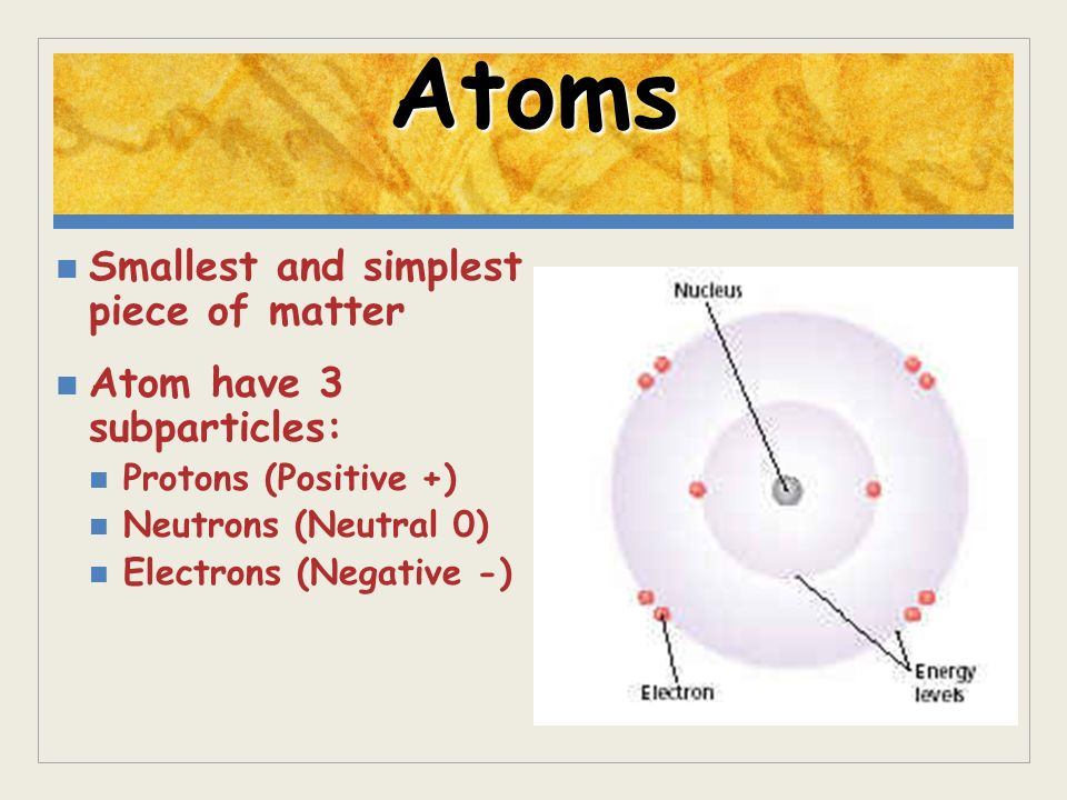 Atoms Smallest and simplest piece of matter Atom have 3 subparticles: Protons (Positive +) Neutrons (Neutral 0) Electrons (Negative -)