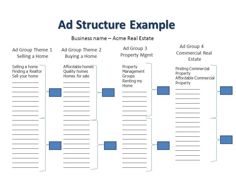 Ad Structure Example Ad Structure Example Business name – Acme Real Estate Ad Group Theme 1 Selling a Home Ad Group Theme 2 Buying a Home Ad Group 3 P
