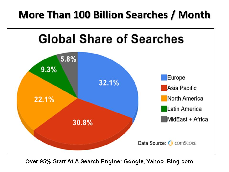 More Than 100 Billion Searches / Month 6 Over 95% Start At A Search Engine: Google, Yahoo, Bing.com