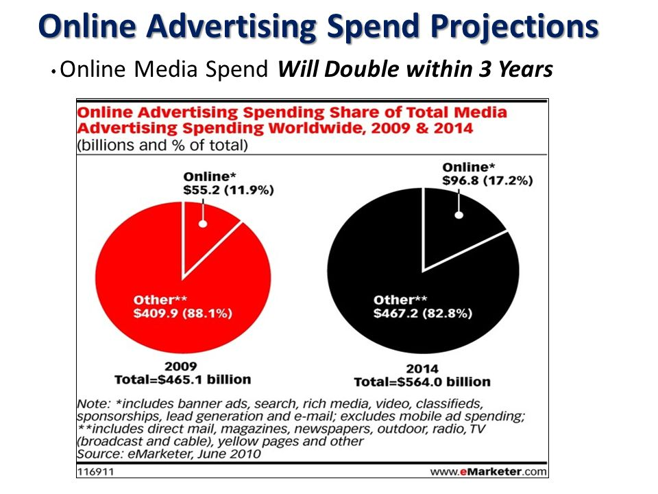 Online Advertising Spend Projections 8 Online Media Spend Will Double within 3 Years