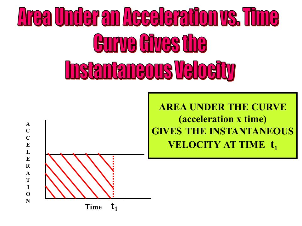ACCELERATIONACCELERATION Time t1t1 AREA UNDER THE CURVE (acceleration x time) GIVES THE INSTANTANEOUS VELOCITY AT TIME t 1