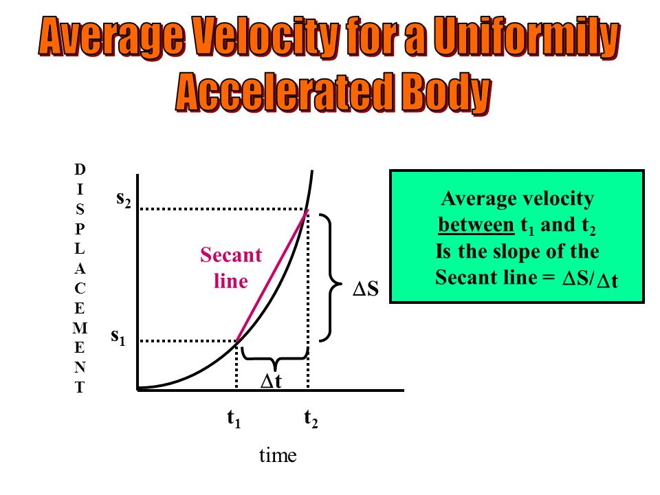 Average velocity between t 1 and t 2 Is the slope of the Secant line = S/ t DISPLACEMENTDISPLACEMENT time S t t1t1 t2t2 s1s1 s2s2 Secant line