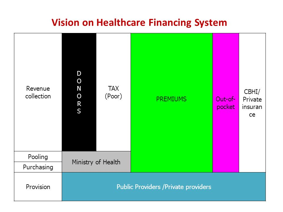 Vision on Healthcare Financing System Revenue collection DONORSDONORS TAX (Poor) PREMIUMSOut-of- pocket CBHI/ Private insuran ce Pooling Ministry of Health Purchasing ProvisionPublic Providers /Private providers