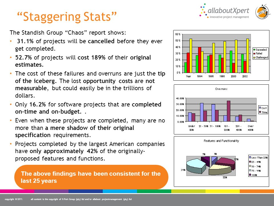 copyright © 2011:all content is the copyright of X-Pert Group (pty) ltd and/or allabout projectmanagement (pty) ltd Staggering Stats The Standish Grou