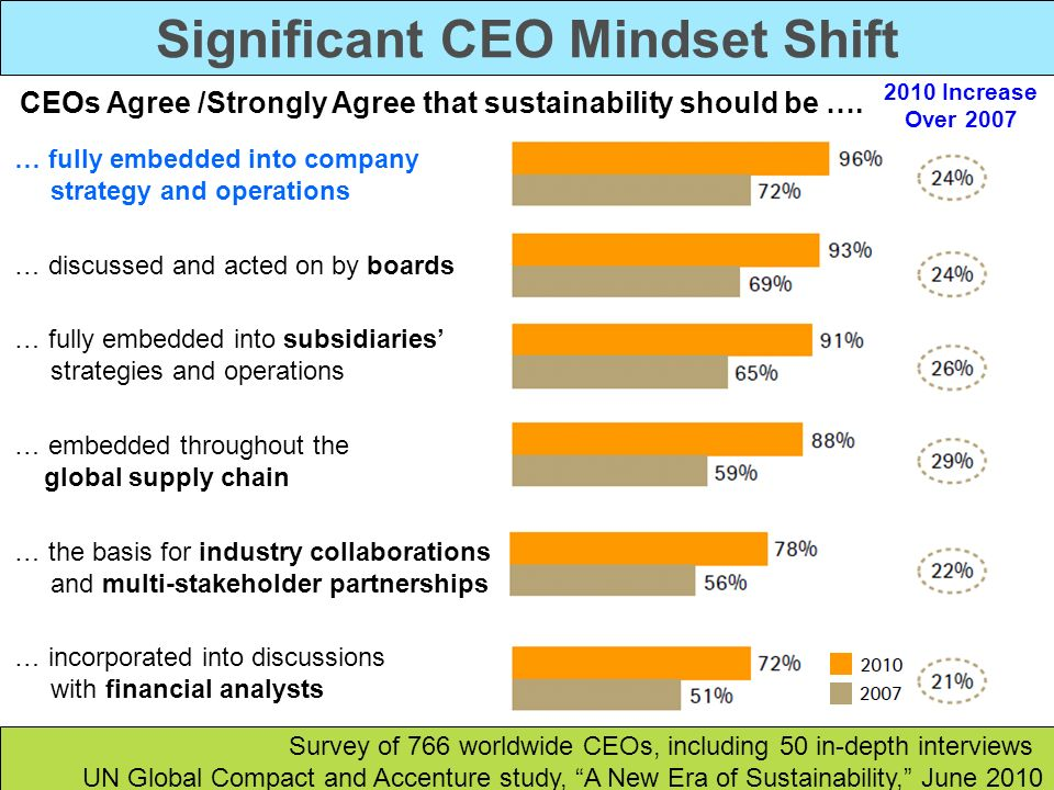 Significant CEO Mindset Shift Survey of 766 worldwide CEOs, including 50 in-depth interviews UN Global Compact and Accenture study, A New Era of Susta