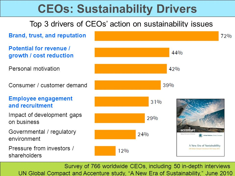 CEOs: Sustainability Drivers Survey of 766 worldwide CEOs, including 50 in-depth interviews UN Global Compact and Accenture study, A New Era of Sustai