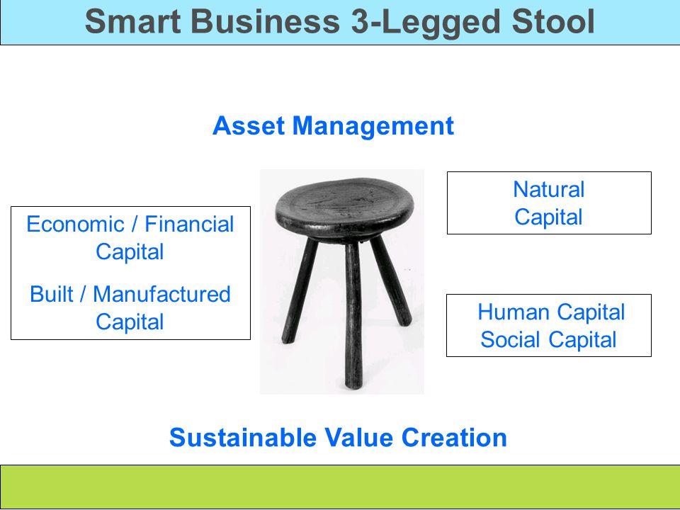 Smart Business 3-Legged Stool Asset Management Economic / Financial Capital Built / Manufactured Capital Natural Capital Human Capital Social Capital