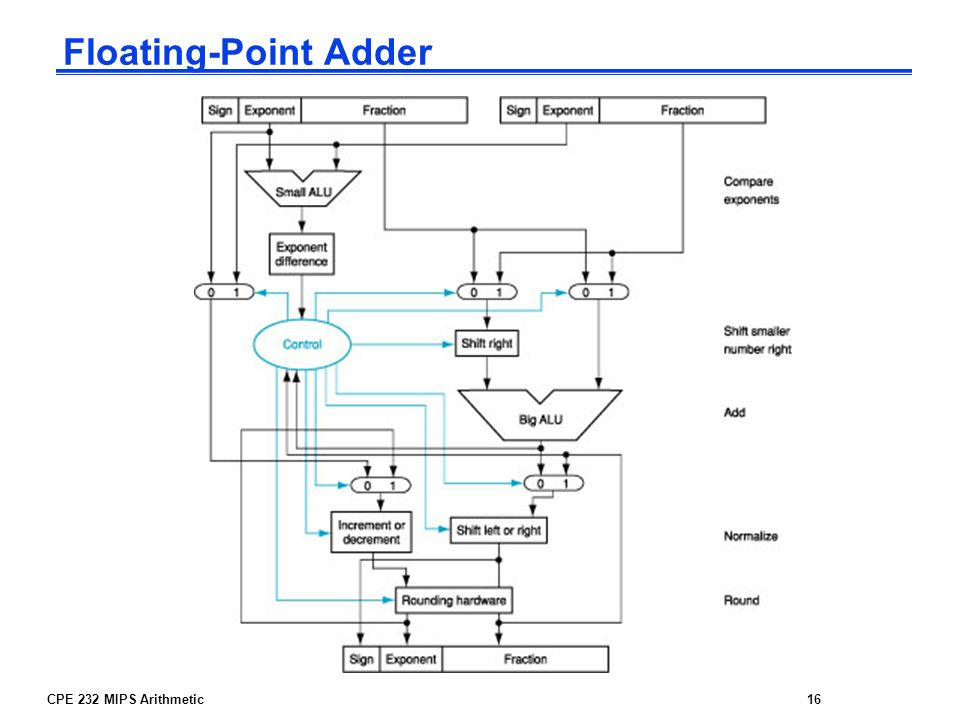 CPE 232 MIPS Arithmetic16 Floating-Point Adder