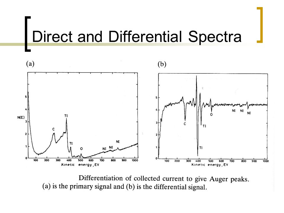 Direct and Differential Spectra