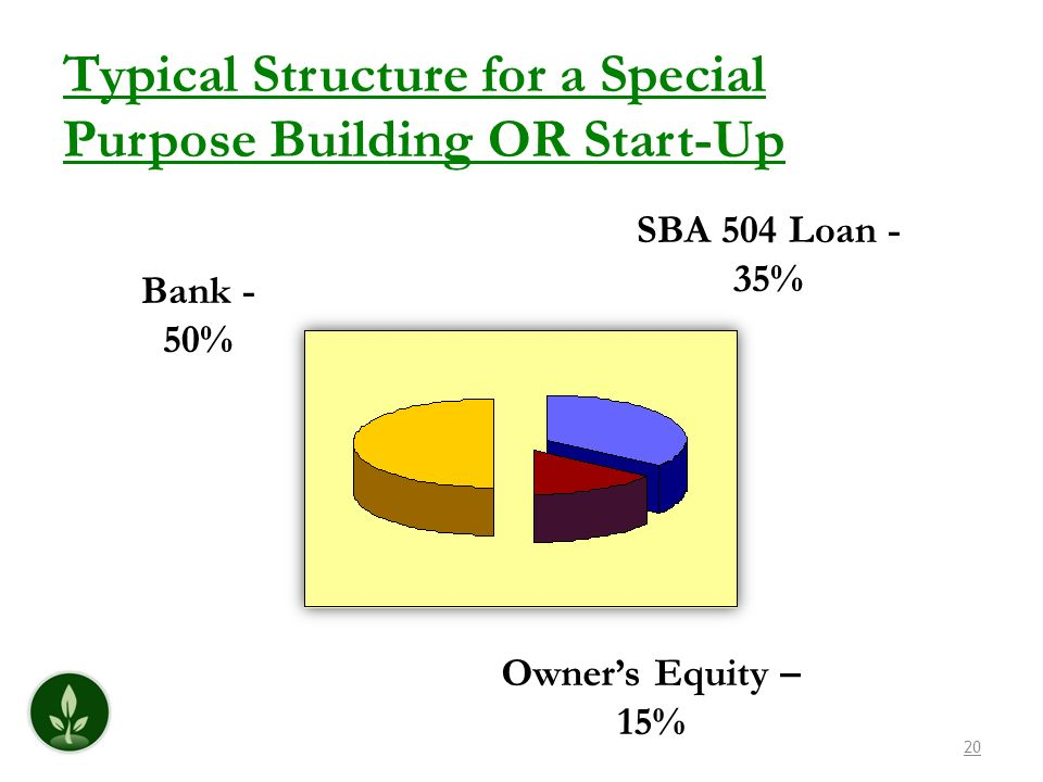 20 Bank - 50% SBA 504 Loan - 35% Owners Equity – 15% Typical Structure for a Special Purpose Building OR Start-Up