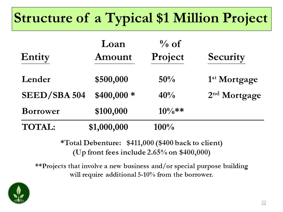22 Structure of a Typical $1 Million Project Loan % of EntityAmountProject Security Lender $500,000 50%1 st Mortgage SEED/SBA 504$400,000 * 40%2 nd Mo