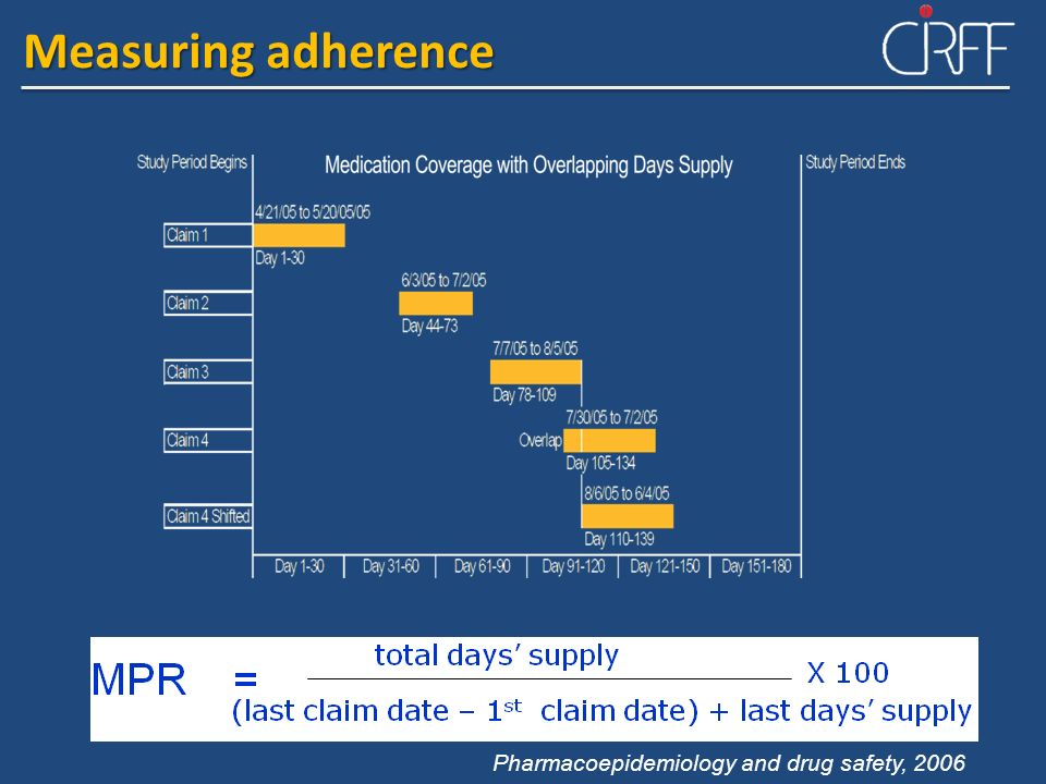Measuring adherence Pharmacoepidemiology and drug safety, 2006