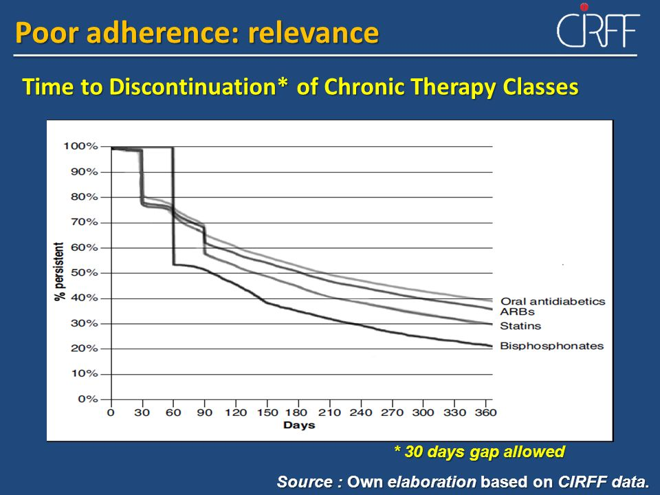 Poor adherence: relevance Time to Discontinuation* of Chronic Therapy Classes Source : Own elaboration based on CIRFF data. * 30 days gap allowed