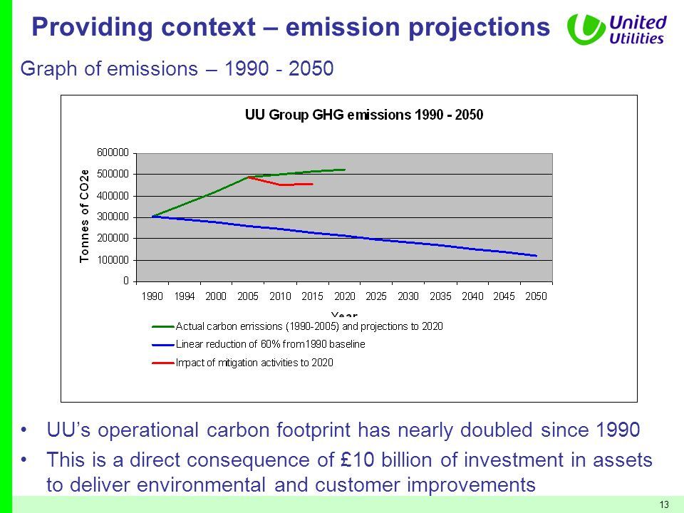 13 Providing context – emission projections UUs operational carbon footprint has nearly doubled since 1990 This is a direct consequence of £10 billion