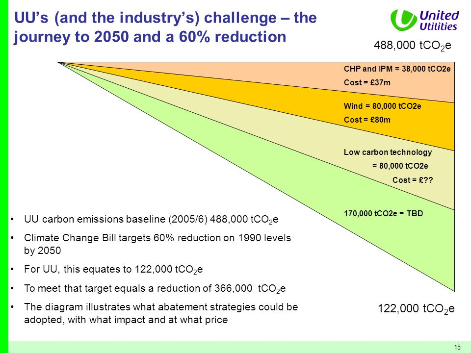 15 UUs (and the industrys) challenge – the journey to 2050 and a 60% reduction UU carbon emissions baseline (2005/6) 488,000 tCO 2 e Climate Change Bi