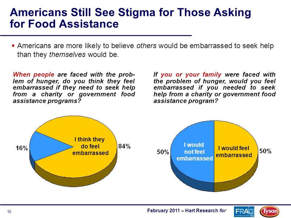 February 2011 – Hart Research for 10 Americans Still See Stigma for Those Asking for Food Assistance Americans are more likely to believe others would be embarrassed to seek help than they themselves would be.