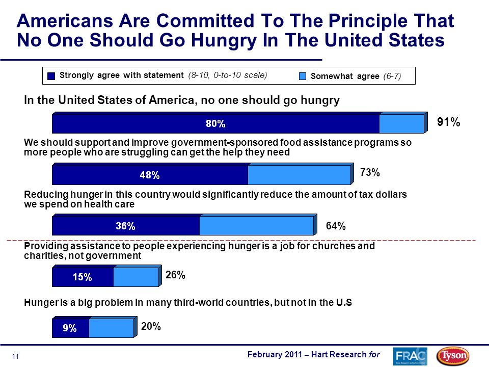 February 2011 – Hart Research for 11 Americans Are Committed To The Principle That No One Should Go Hungry In The United States In the United States of America, no one should go hungry Strongly agree with statement (8-10, 0-to-10 scale) Somewhat agree (6-7) 91% 73% 26% We should support and improve government-sponsored food assistance programs so more people who are struggling can get the help they need Providing assistance to people experiencing hunger is a job for churches and charities, not government Hunger is a big problem in many third-world countries, but not in the U.S 20% Reducing hunger in this country would significantly reduce the amount of tax dollars we spend on health care 64%