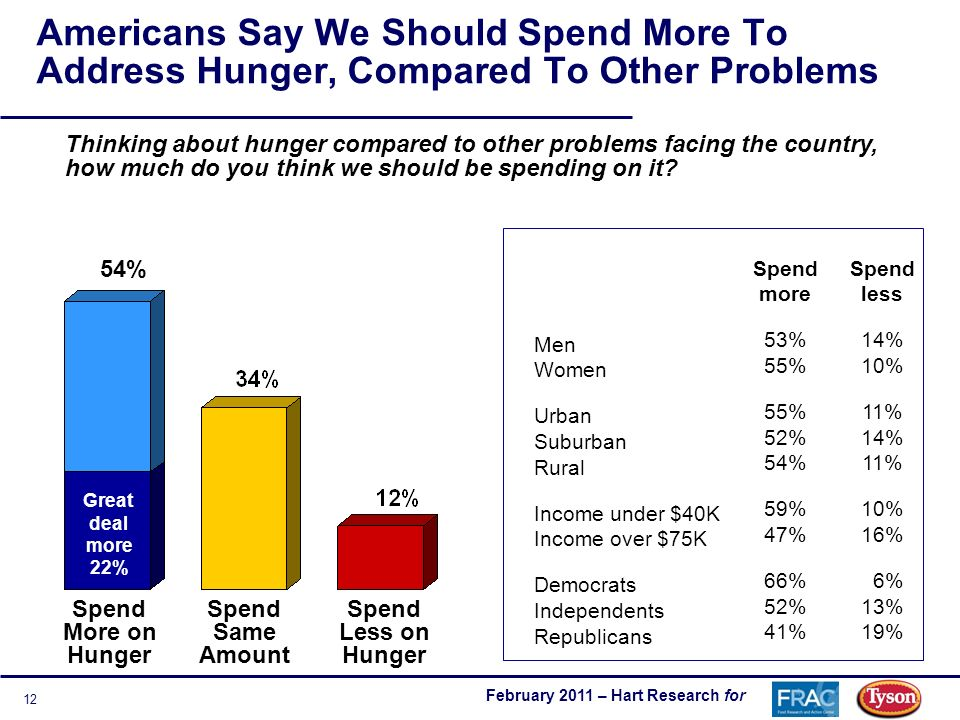February 2011 – Hart Research for 12 Americans Say We Should Spend More To Address Hunger, Compared To Other Problems Thinking about hunger compared to other problems facing the country, how much do you think we should be spending on it.