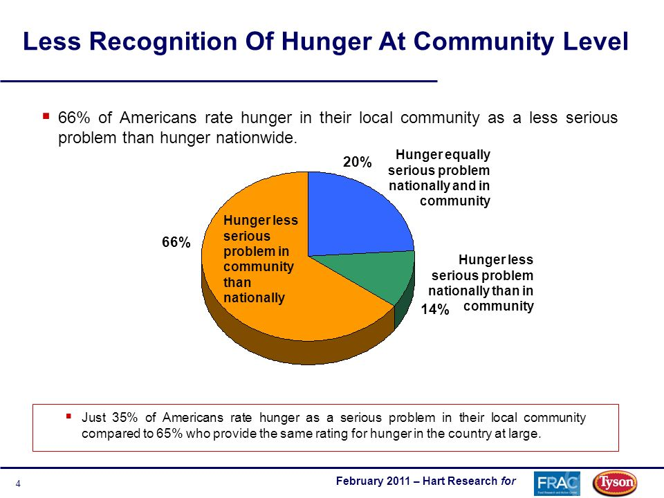 February 2011 – Hart Research for 4 Less Recognition Of Hunger At Community Level Hunger less serious problem nationally than in community Hunger less serious problem in community than nationally 66% 20% 14% Hunger equally serious problem nationally and in community 66% of Americans rate hunger in their local community as a less serious problem than hunger nationwide.