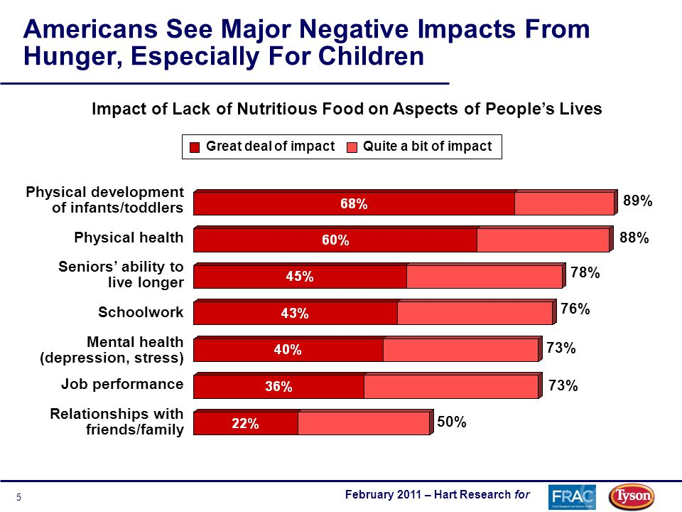 February 2011 – Hart Research for 5 Americans See Major Negative Impacts From Hunger, Especially For Children Impact of Lack of Nutritious Food on Aspects of Peoples Lives Great deal of impactQuite a bit of impact Physical development of infants/toddlers Physical health Seniors ability to live longer Schoolwork Mental health (depression, stress) Job performance Relationships with friends/family 89% 88% 78% 76% 73% 50%