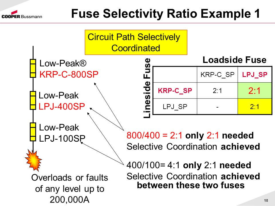 18 Fuse Selectivity Ratio Example 1 Overloads or faults of any level up to 200,000A Low-Peak® KRP-C-800SP Low-Peak LPJ-400SP Low-Peak LPJ-100SP KRP-C_