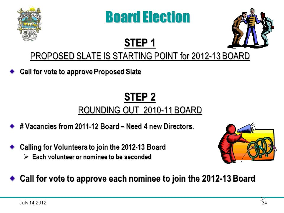 July Board Election STEP 1 PROPOSED SLATE IS STARTING POINT for BOARD Call for vote to approve Proposed Slate STEP 2 ROUNDING OUT BOARD # Vacancies from Board – Need 4 new Directors.