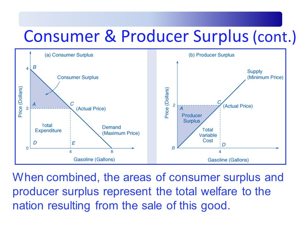 Consumer & Producer Surplus (cont.) When combined, the areas of consumer surplus and producer surplus represent the total welfare to the nation result