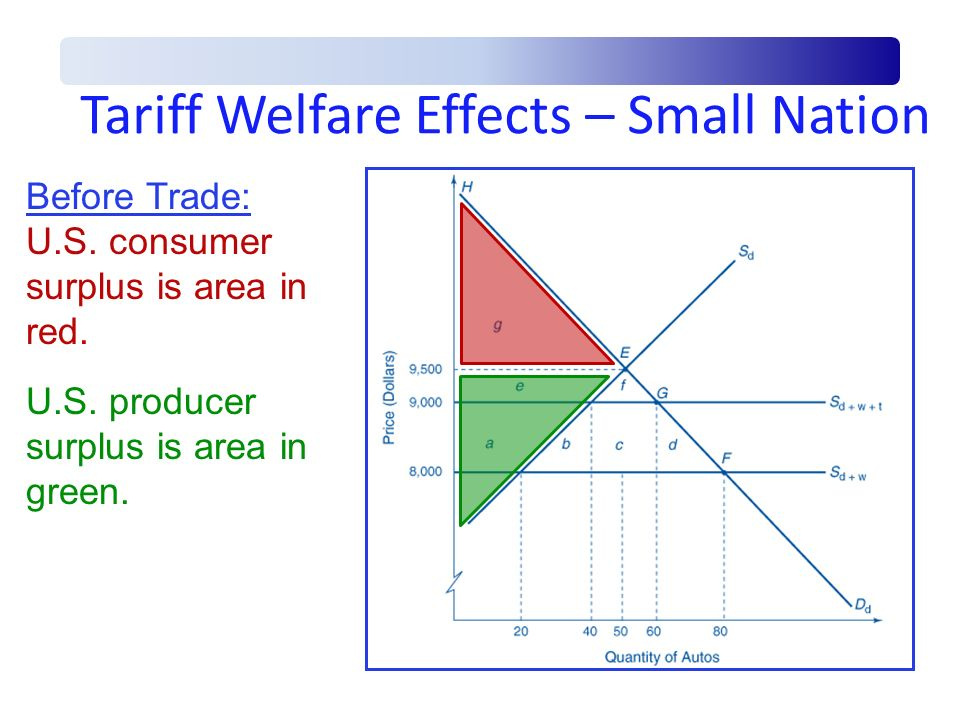 Tariff Welfare Effects – Small Nation Before Trade: U.S. consumer surplus is area in red. U.S. producer surplus is area in green.