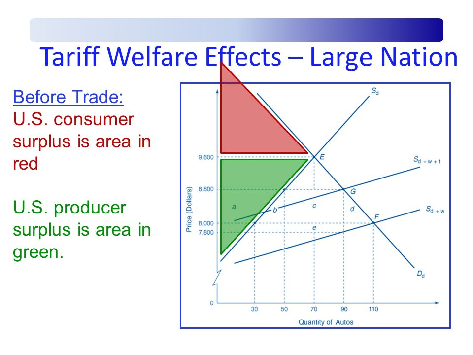 Tariff Welfare Effects – Large Nation Before Trade: U.S. consumer surplus is area in red U.S. producer surplus is area in green.