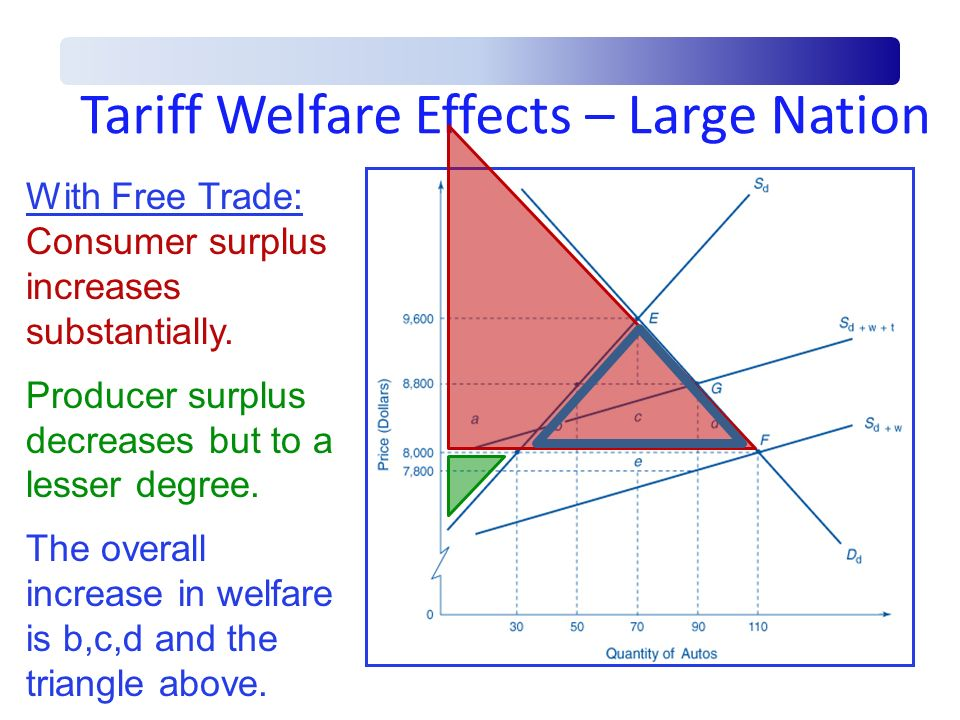 Tariff Welfare Effects – Large Nation With Free Trade: Consumer surplus increases substantially. Producer surplus decreases but to a lesser degree. Th