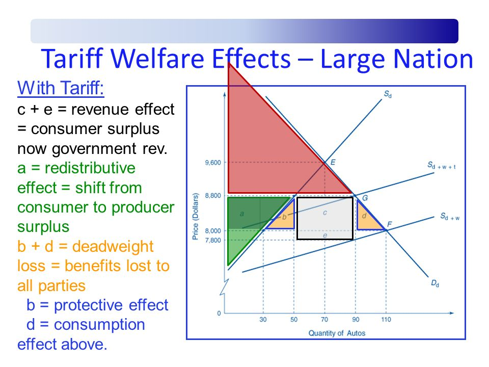 Tariff Welfare Effects – Large Nation With Tariff: c + e = revenue effect = consumer surplus now government rev. a = redistributive effect = shift fro
