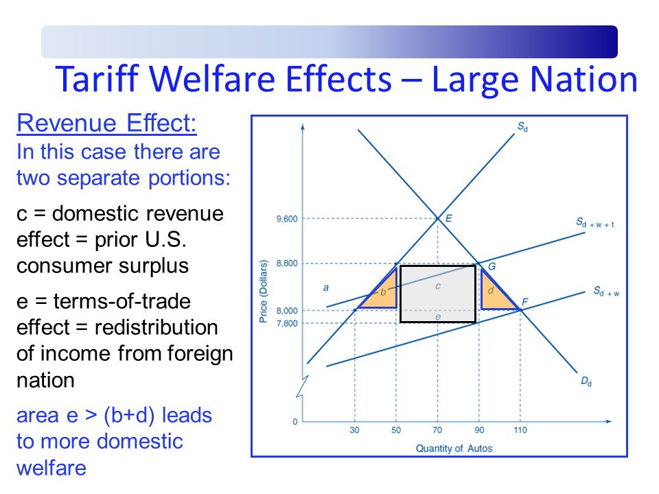 Tariff Welfare Effects – Large Nation Revenue Effect: In this case there are two separate portions: c = domestic revenue effect = prior U.S. consumer