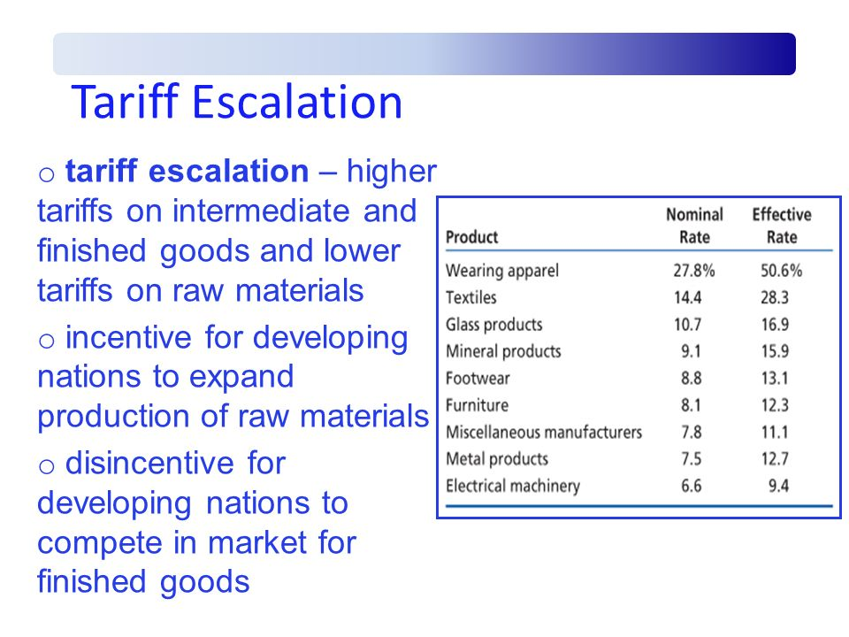 Tariff Escalation o tariff escalation – higher tariffs on intermediate and finished goods and lower tariffs on raw materials o incentive for developin