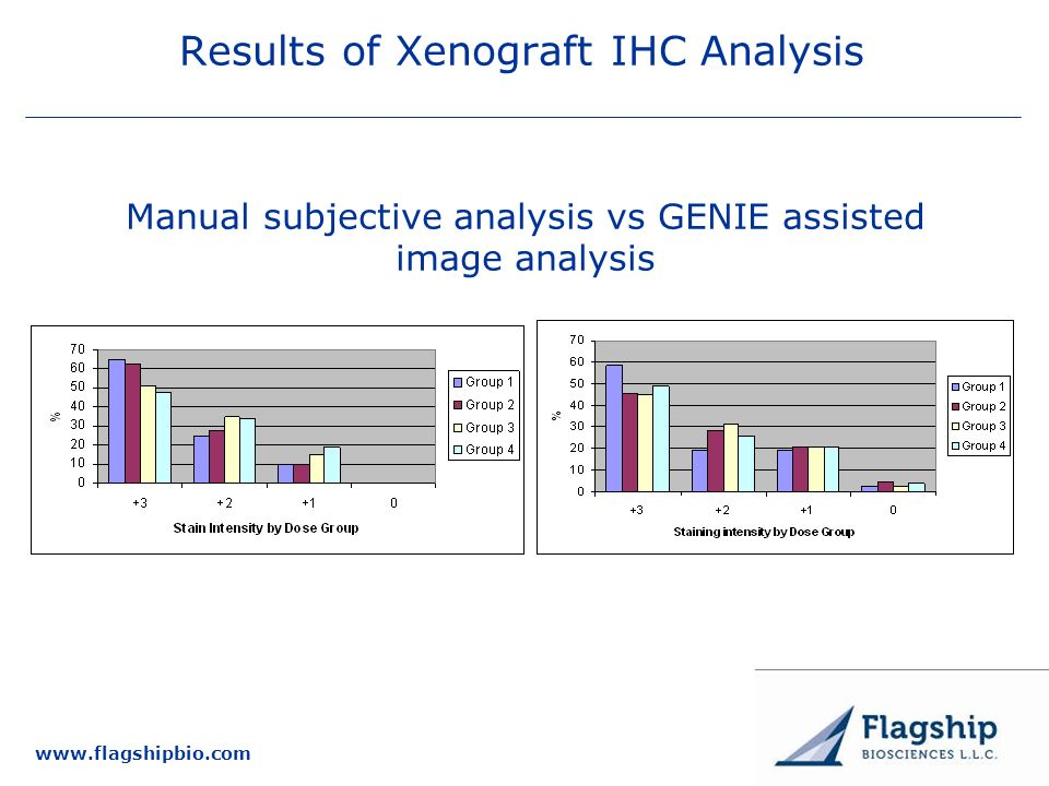 www.flagshipbio.com Results of Xenograft IHC Analysis Manual subjective analysis vs GENIE assisted image analysis