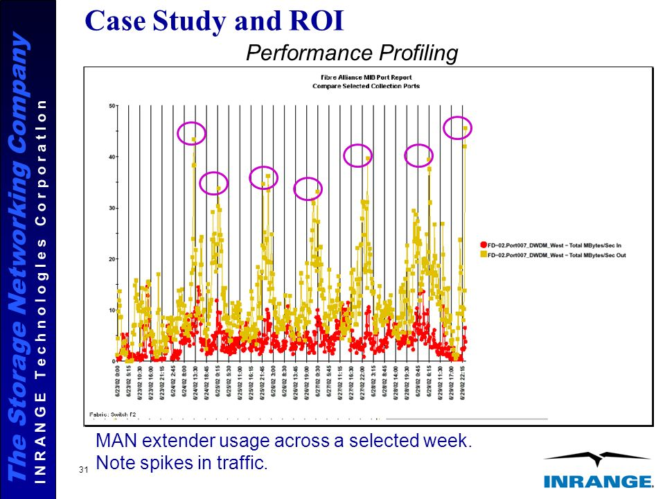 The Storage Networking Company I N R A N G E T e c h n o l o g I e s C o r p o r a t I o n 31 Case Study and ROI Performance Profiling MAN extender usage across a selected week.