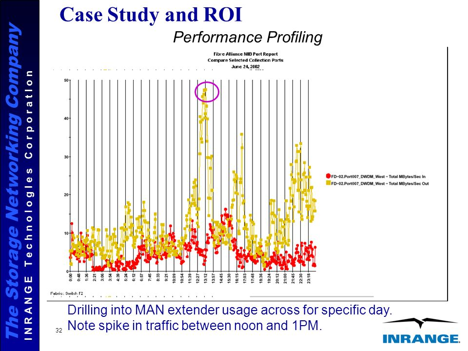 The Storage Networking Company I N R A N G E T e c h n o l o g I e s C o r p o r a t I o n 32 Case Study and ROI Drilling into MAN extender usage across for specific day.