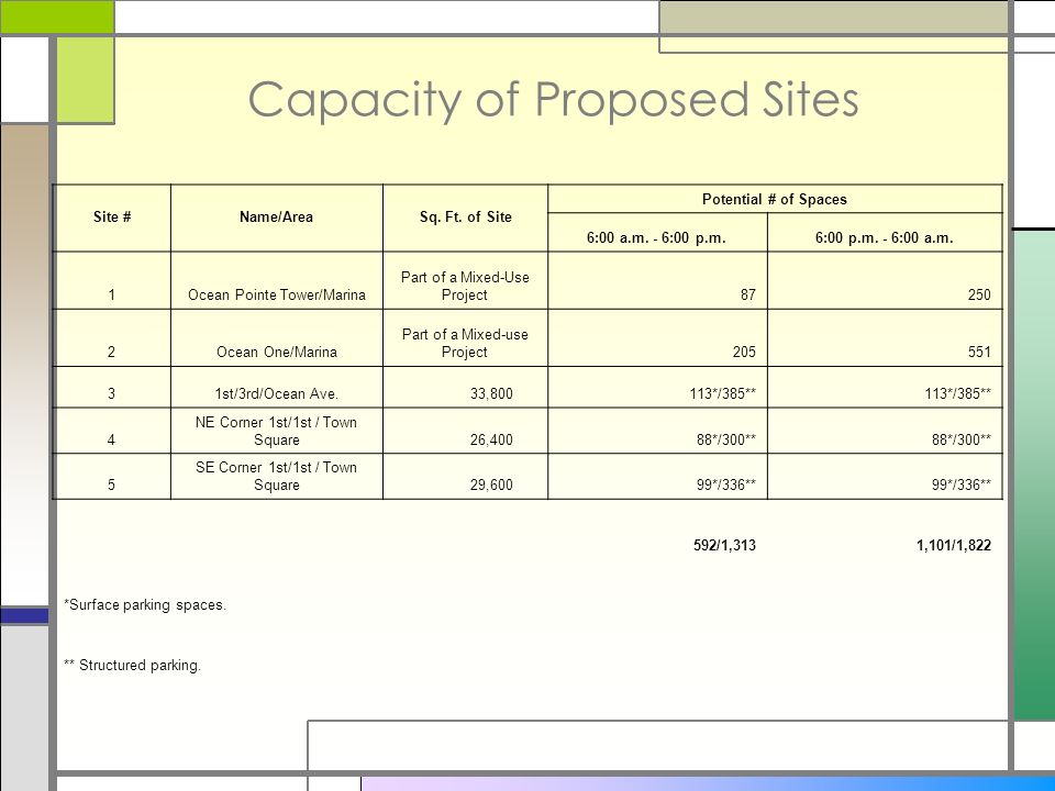 Capacity of Proposed Sites Site #Name/AreaSq. Ft.