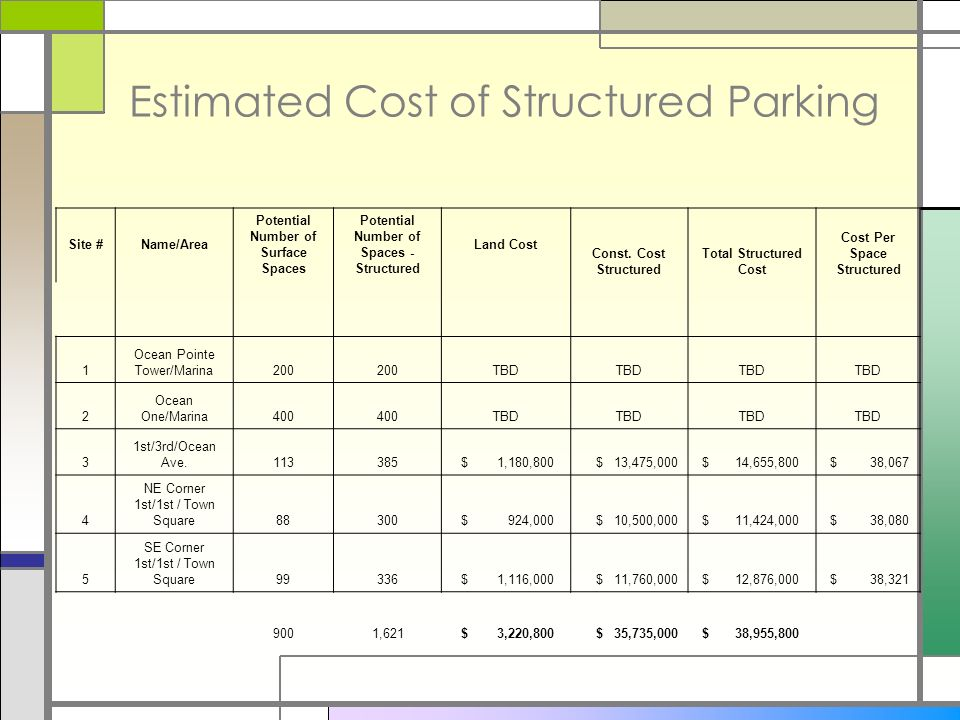 Estimated Cost of Structured Parking Site #Name/Area Potential Number of Surface Spaces Potential Number of Spaces - Structured Land Cost Const.