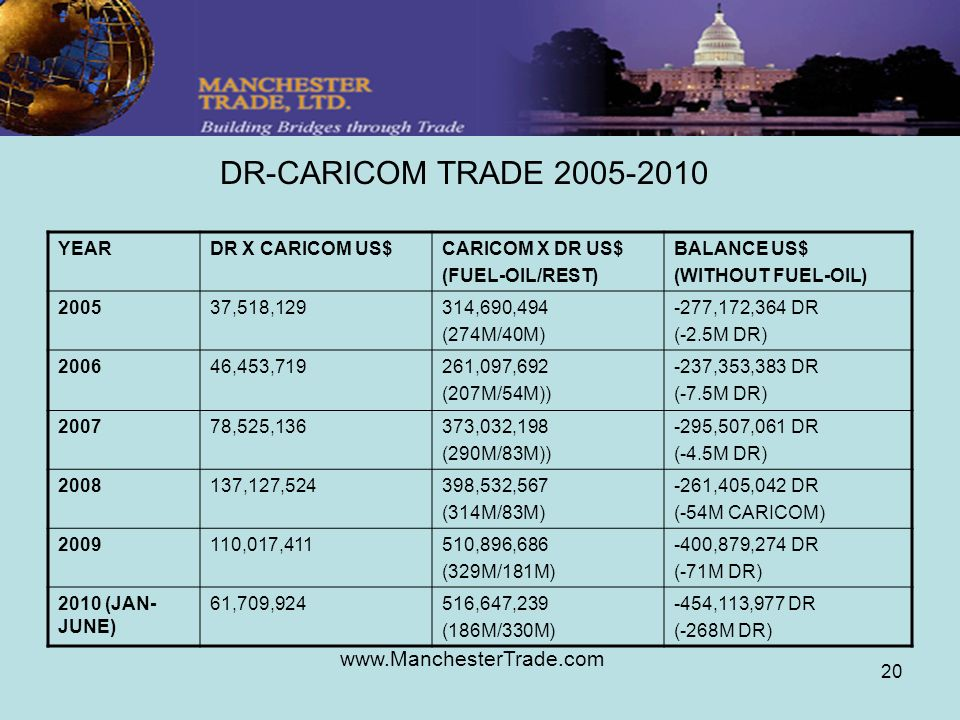www.ManchesterTrade.com 20 DR-CARICOM TRADE 2005-2010 YEARDR X CARICOM US$CARICOM X DR US$ (FUEL-OIL/REST) BALANCE US$ (WITHOUT FUEL-OIL) 200537,518,1