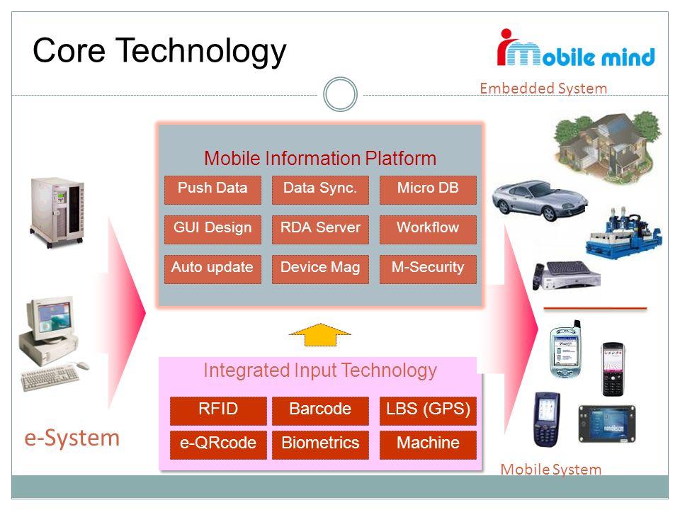 Integrated Input Technology e-System Mobile System Core Technology Mobile Information Platform Push Data RFID M-Security Data Sync. RDA ServerGUI Desi